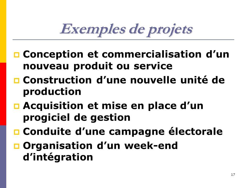 17 Exemples de projets Conception et commercialisation dun nouveau produit ou service Construction dune nouvelle unité de production Acquisition et mi