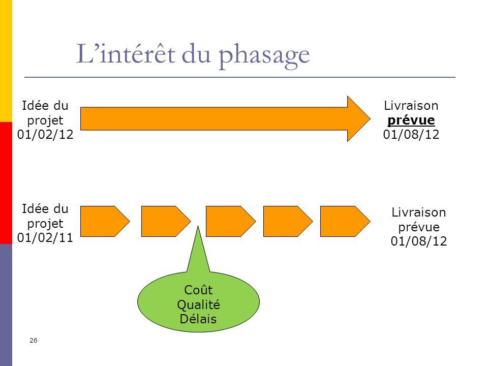 26 Lintérêt du phasage Idée du projet 01/02/12 Livraison prévue 01/08/12 Coût Qualité Délais Idée du projet 01/02/11 Livraison prévue 01/08/12