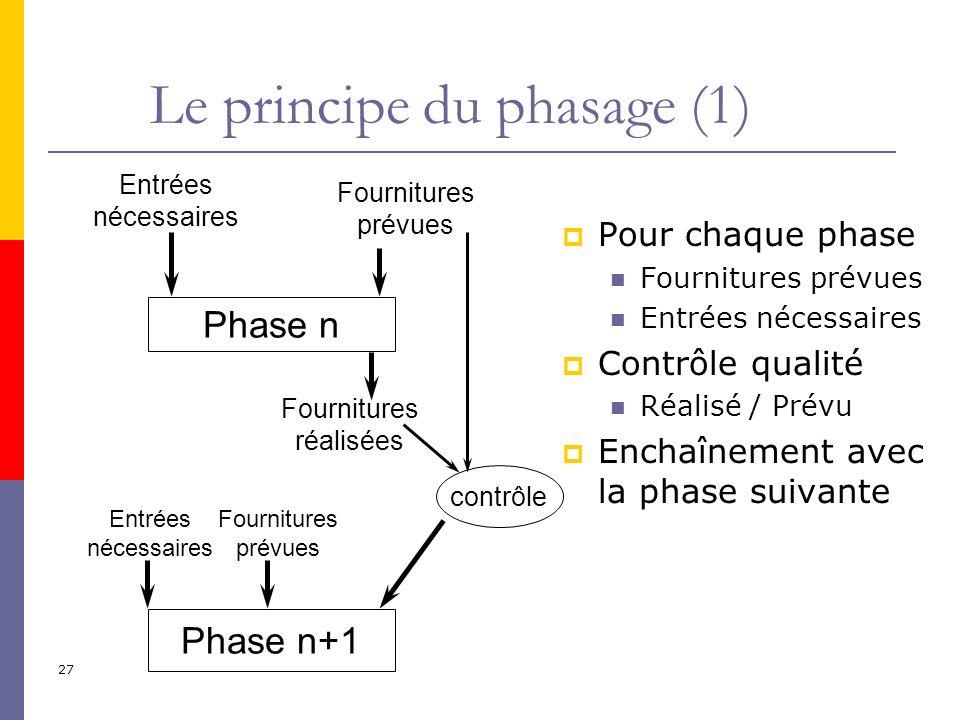 27 Pour chaque phase Fournitures prévues Entrées nécessaires Contrôle qualité Réalisé / Prévu Enchaînement avec la phase suivante Phase n Phase n+1 En