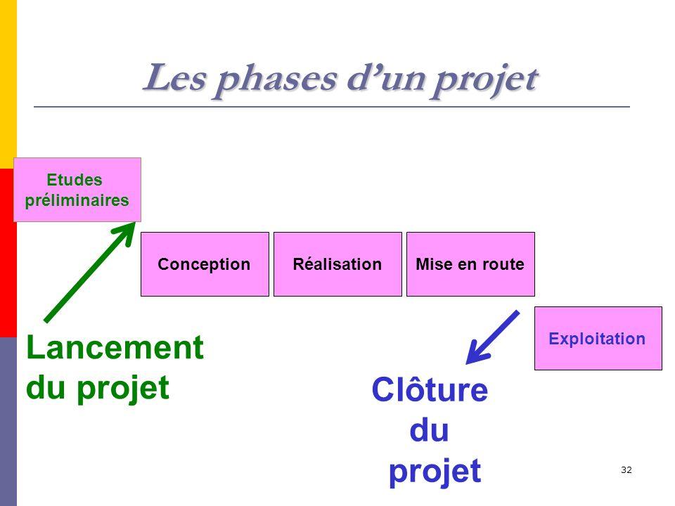 32 Les phases dun projet Conception Etudes préliminaires RéalisationMise en route Exploitation Lancement du projet Clôture du projet