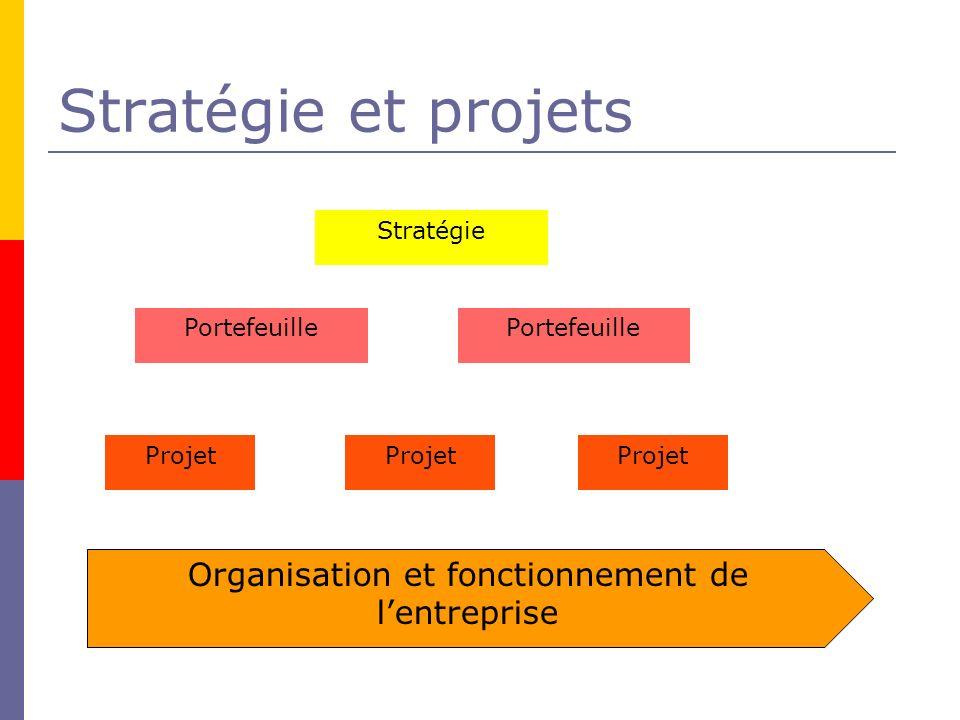 Stratégie et projets Stratégie Portefeuille Projet Organisation et fonctionnement de lentreprise