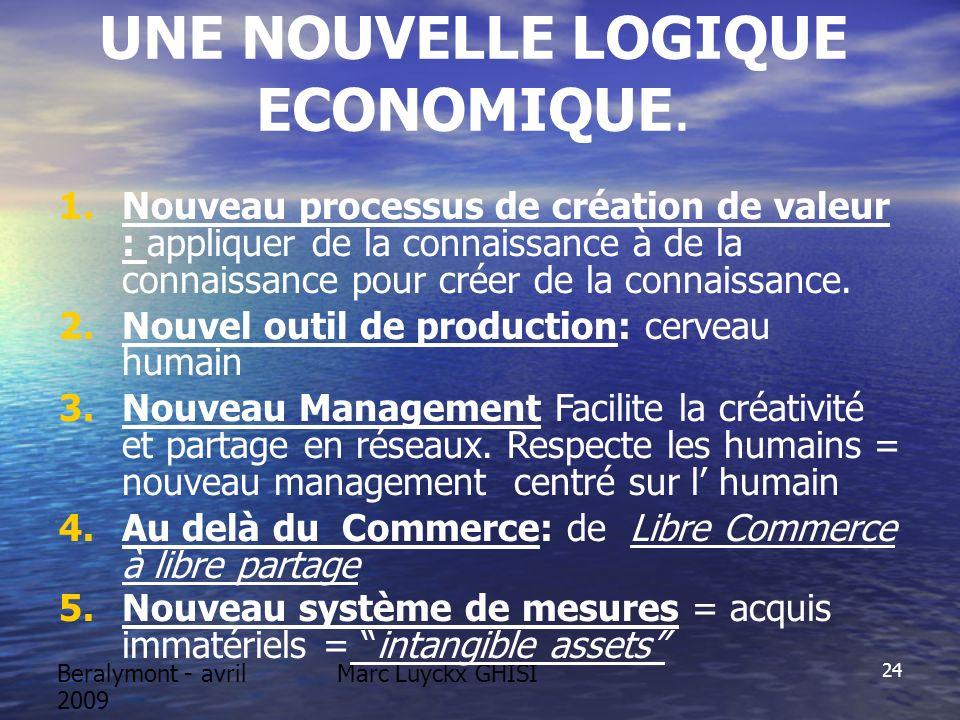 Beralymont - avril 2009 Marc Luyckx GHISI 24 UNE NOUVELLE LOGIQUE ECONOMIQUE. 1.Nouveau processus de création de valeur : appliquer de la connaissance