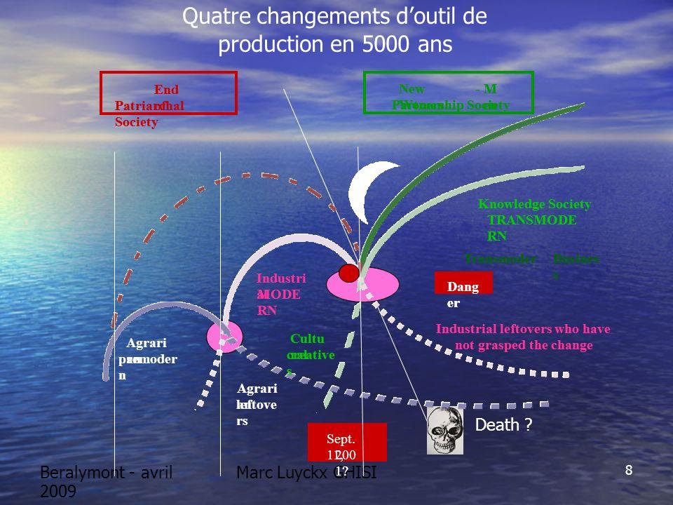 Beralymont - avril 2009 Marc Luyckx GHISI ACQUIS IMMATERIELS Les acquis immatériels interviennent maintenant pour 50% (min) dans les cotations en Bourse.
