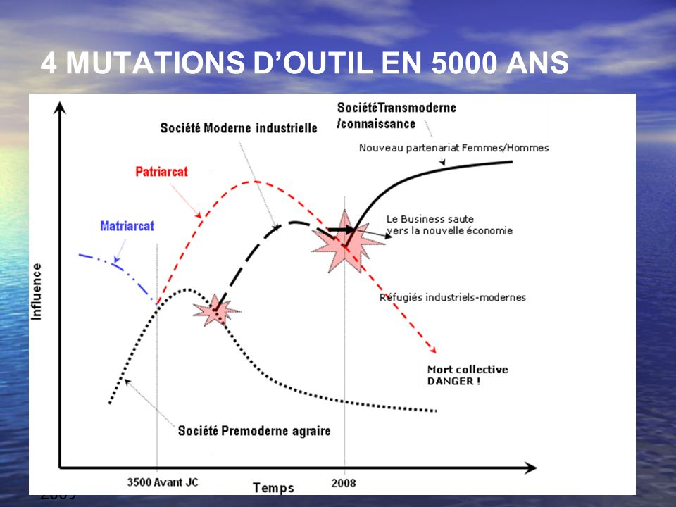 Beralymont - avril 2009 Marc Luyckx GHISI ACQUIS IMMATERIELS Cest le contraire de la logique industrielle de « trade-off » dans laquelle une partie des entreprises sont encore.