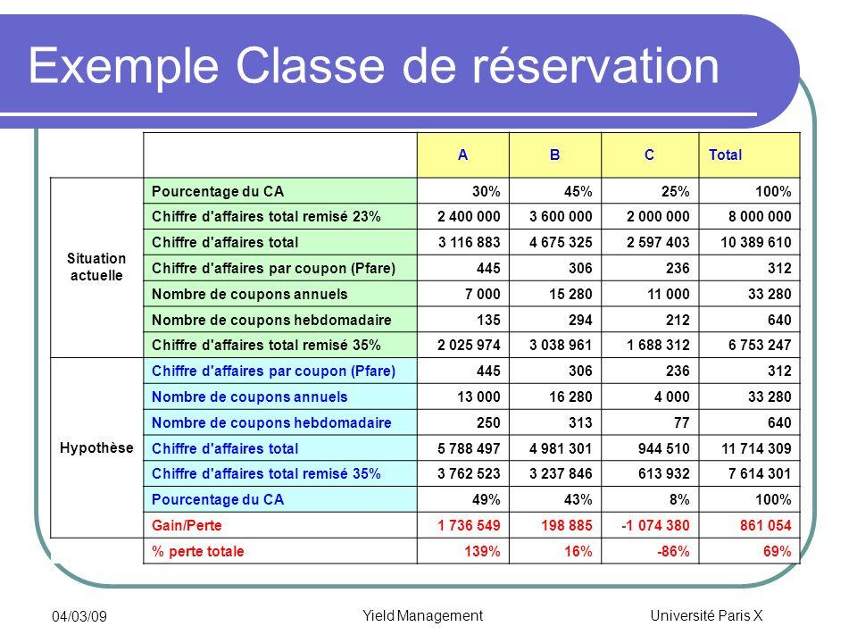 Université Paris X 04/03/09 Yield Management Exemple Classe de réservation ABCTotal Situation actuelle Pourcentage du CA30%45%25%100% Chiffre d'affair