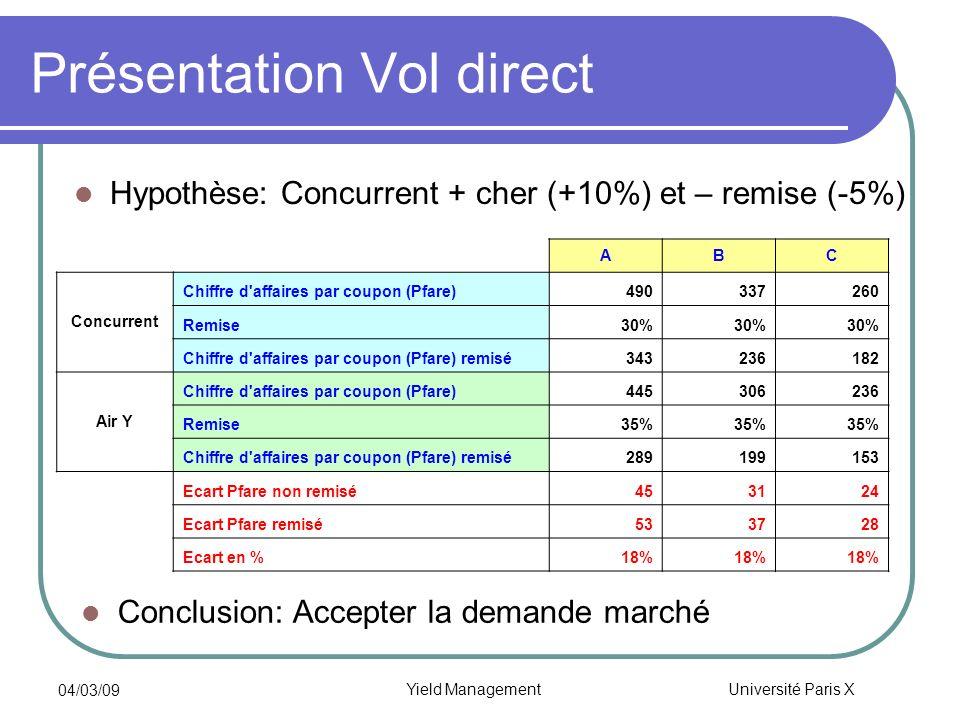 Université Paris X 04/03/09 Yield Management Présentation Vol direct Hypothèse: Concurrent + cher (+10%) et – remise (-5%) Conclusion: Accepter la dem