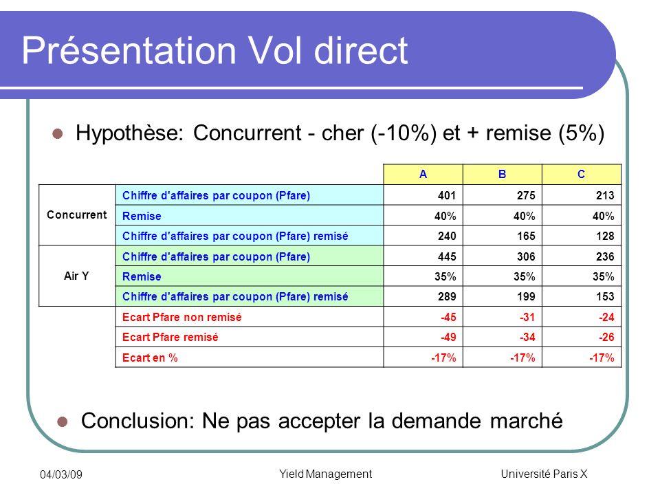 Université Paris X 04/03/09 Yield Management Présentation Vol direct Hypothèse: Concurrent - cher (-10%) et + remise (5%) Conclusion: Ne pas accepter