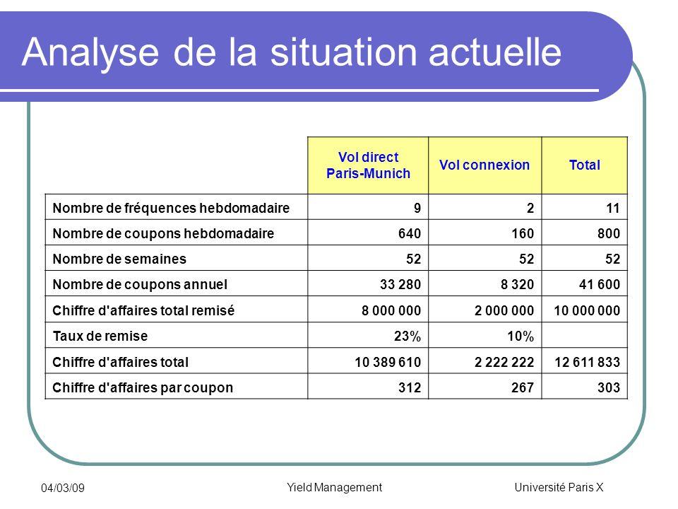 Université Paris X 04/03/09 Yield Management Analyse de la situation actuelle Vol direct Paris-Munich Vol connexionTotal Nombre de fréquences hebdomad