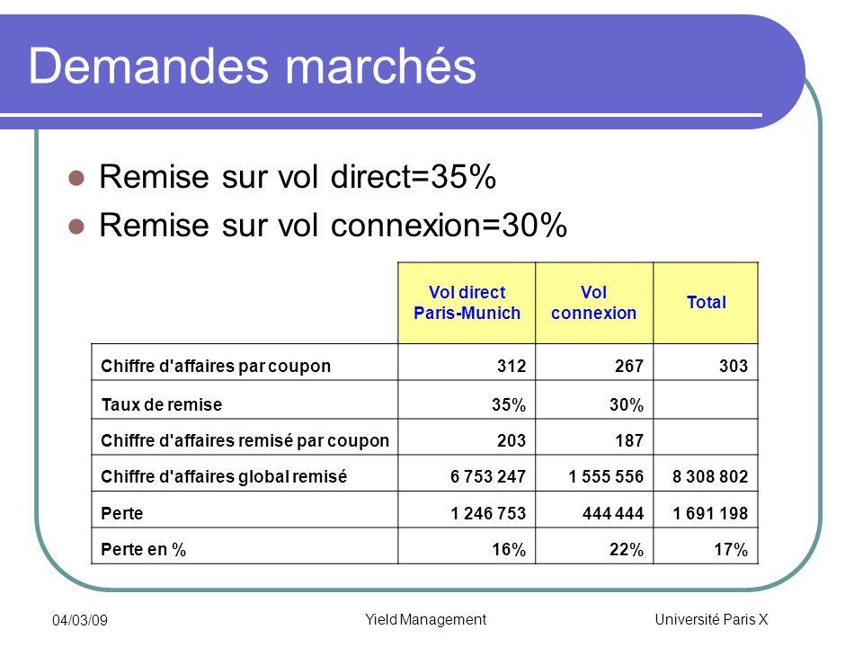 Université Paris X 04/03/09 Yield Management Demandes marchés Remise sur vol direct=35% Remise sur vol connexion=30% Vol direct Paris-Munich Vol conne