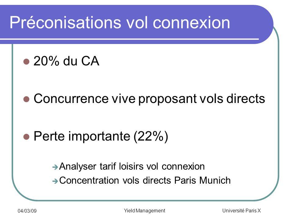 Université Paris X 04/03/09 Yield Management Préconisations vol connexion 20% du CA Concurrence vive proposant vols directs Perte importante (22%) Ana