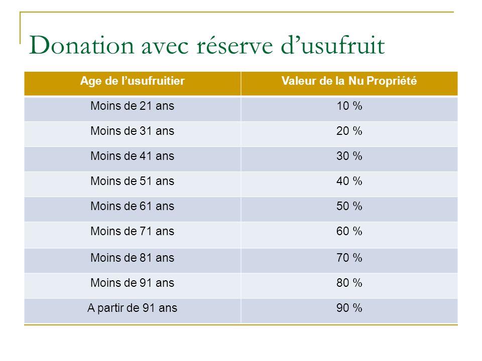 Donation avec réserve dusufruit Age de lusufruitierValeur de la Nu Propriété Moins de 21 ans10 % Moins de 31 ans20 % Moins de 41 ans30 % Moins de 51 a