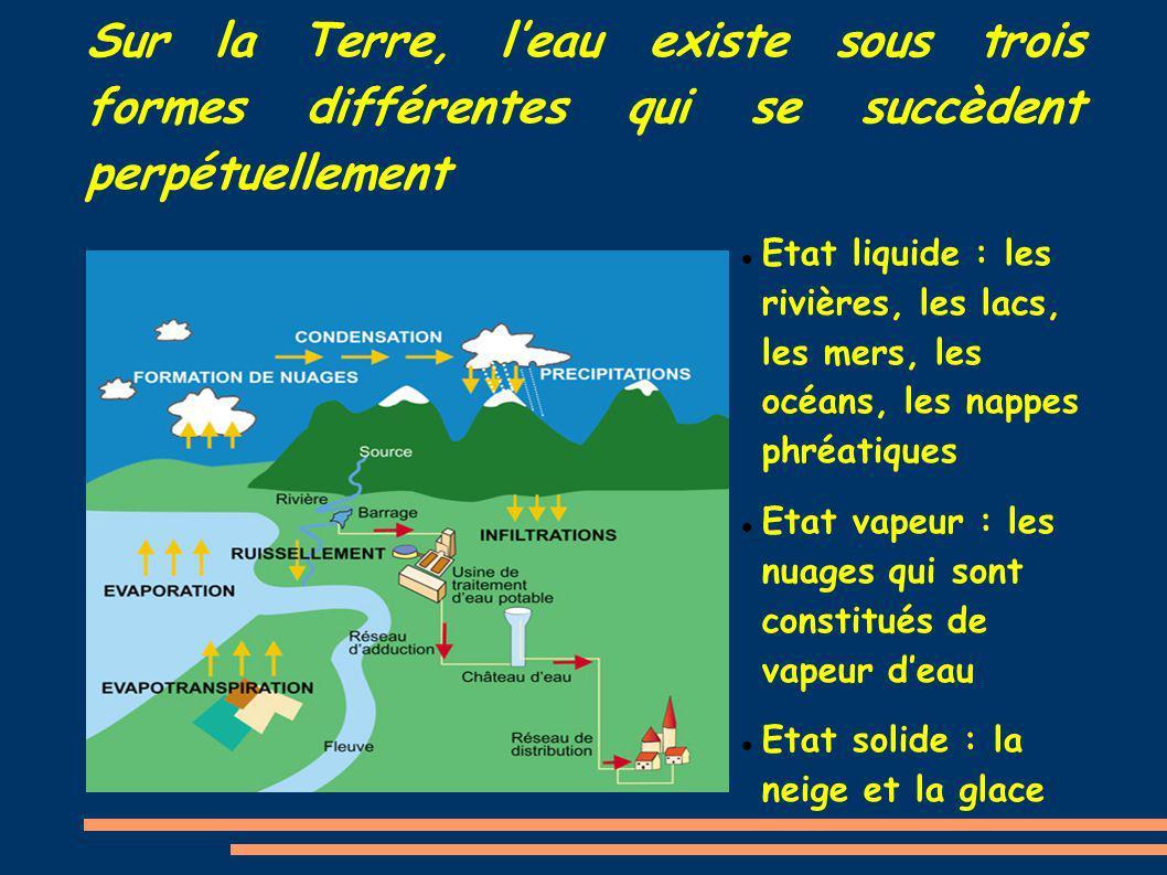 Sur la Terre, leau existe sous trois formes différentes qui se succèdent perpétuellement Etat liquide : les rivières, les lacs, les mers, les océans,