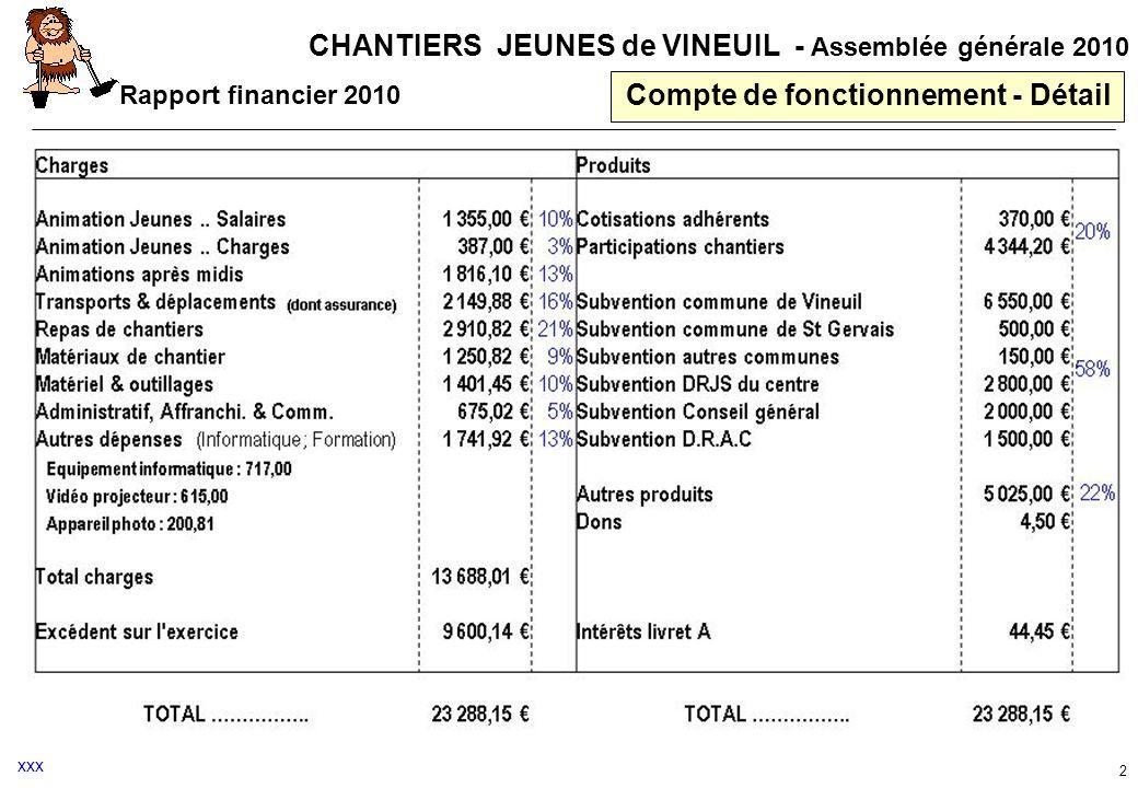 CHANTIERS JEUNES de VINEUIL - Assemblée générale 2010 Compte de fonctionnement - Détail Rapport financier 2010 2 xxx