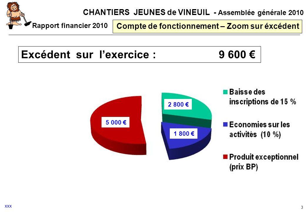 CHANTIERS JEUNES de VINEUIL - Assemblée générale 2010 Compte de fonctionnement – Zoom sur éxcédent Rapport financier 2010 3 5 000 2 800 1 800 xxx Excé