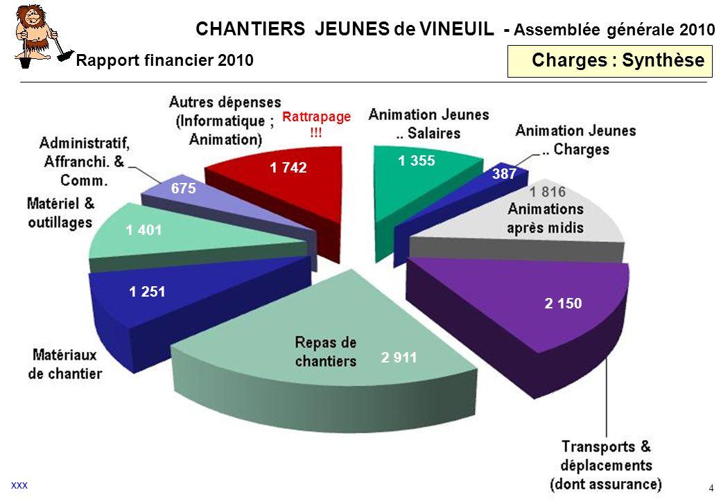 CHANTIERS JEUNES de VINEUIL - Assemblée générale 2010 Charges : Synthèse 4 Rapport financier 2010 Rattrapage !!! xxx 2 911 1 251 1 401 675 1 742 1 355