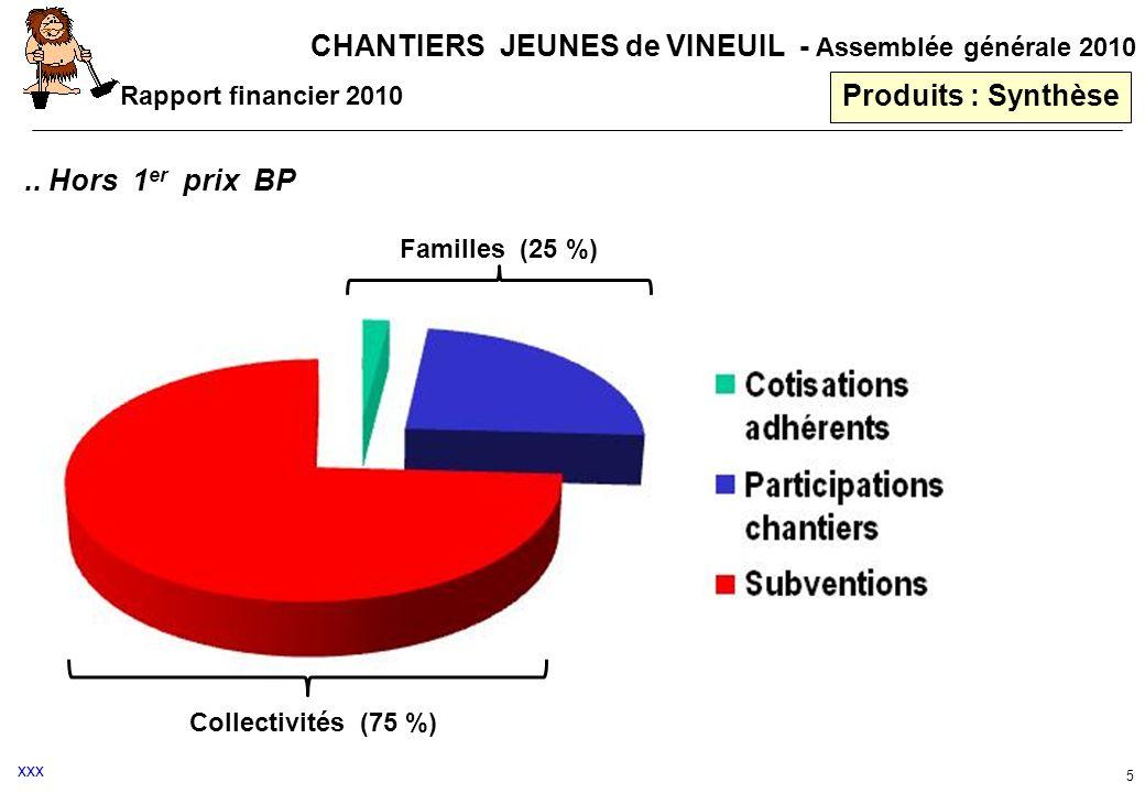 CHANTIERS JEUNES de VINEUIL - Assemblée générale 2010 5 Produits : Synthèse Rapport financier 2010 Familles (25 %) Collectivités (75 %).. Hors 1 er pr