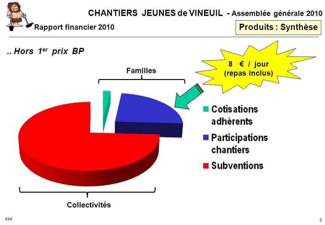 CHANTIERS JEUNES de VINEUIL - Assemblée générale 2010 6 Produits : Synthèse Rapport financier 2010 Familles Collectivités.. Hors 1 er prix BP 8 / jour