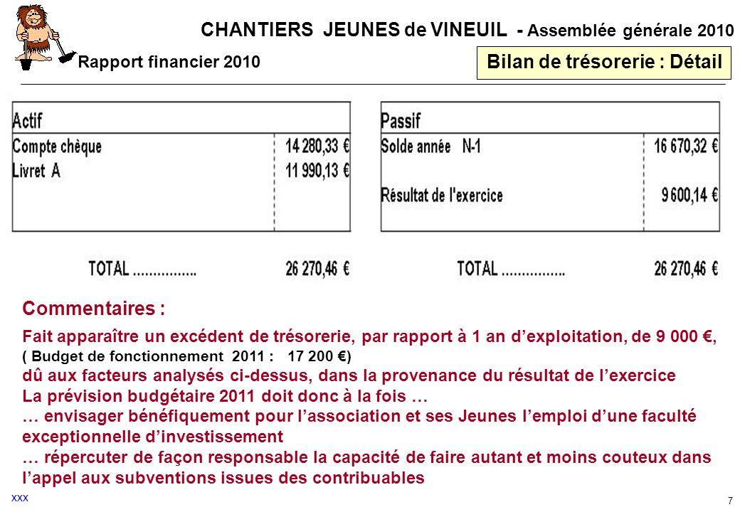 CHANTIERS JEUNES de VINEUIL - Assemblée générale 2010 7 Bilan de trésorerie : Détail Commentaires : Fait apparaître un excédent de trésorerie, par rap