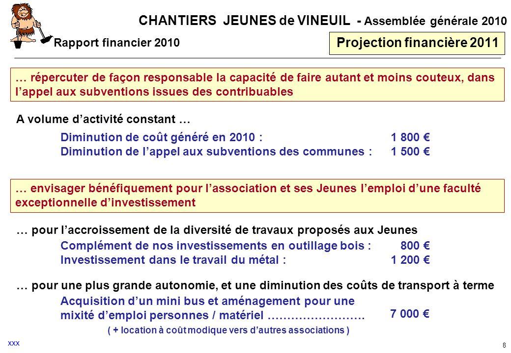 CHANTIERS JEUNES de VINEUIL - Assemblée générale 2010 8 Projection financière 2011 … répercuter de façon responsable la capacité de faire autant et mo