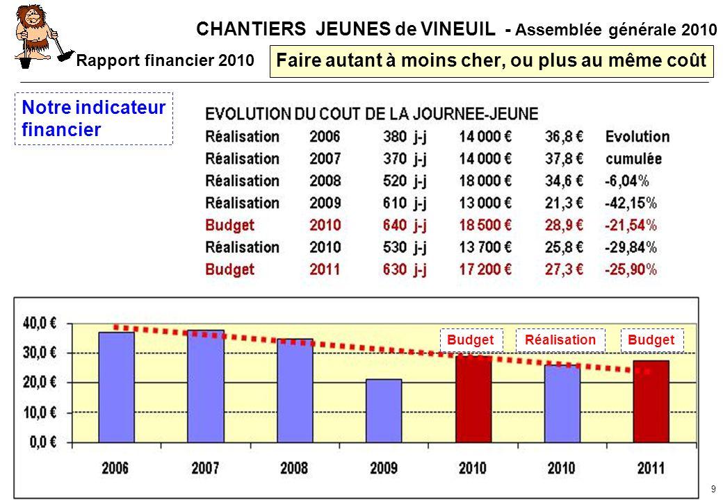 CHANTIERS JEUNES de VINEUIL - Assemblée générale 2010 9 Faire autant à moins cher, ou plus au même coût Notre indicateur financier Budget Réalisation