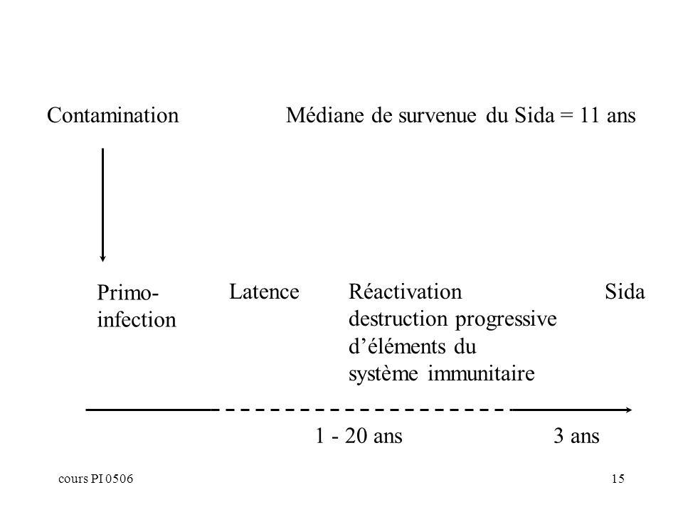 cours PI 050615 Primo- infection LatenceRéactivation destruction progressive déléments du système immunitaire Sida 1 - 20 ans3 ans ContaminationMédiane de survenue du Sida = 11 ans