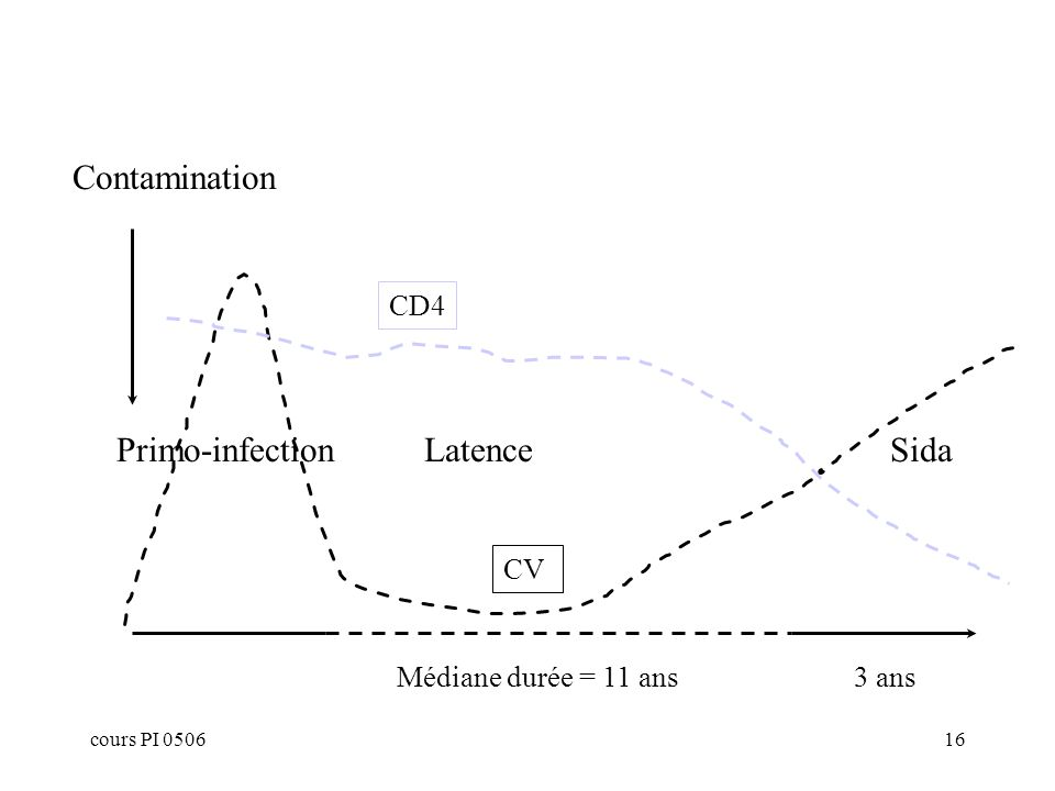 cours PI 050616 Primo-infectionLatenceSida Médiane durée = 11 ans3 ans Contamination CD4 CV