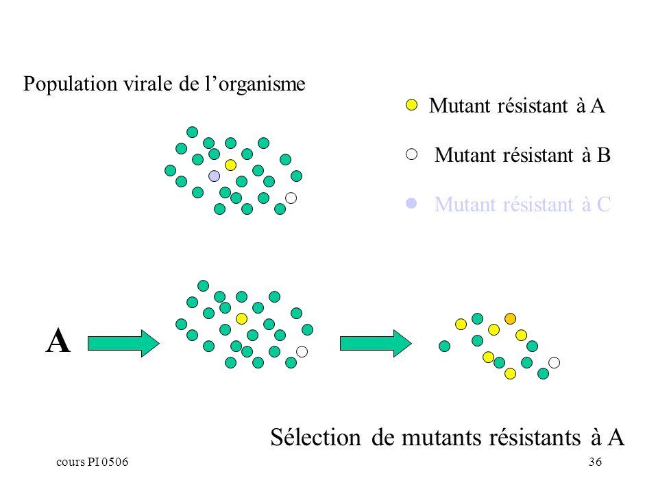 cours PI 050636 Mutant résistant à A Mutant résistant à C A Sélection de mutants résistants à A Mutant résistant à B Population virale de lorganisme