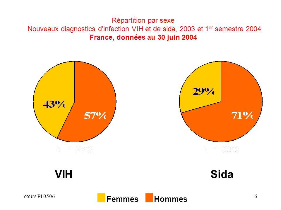 cours PI 05066 Répartition par sexe Nouveaux diagnostics dinfection VIH et de sida, 2003 et 1 er semestre 2004 France, données au 30 juin 2004 VIHSida Femmes Hommes