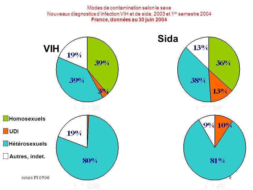 cours PI 05068 Modes de contamination selon le sexe Nouveaux diagnostics dinfection VIH et de sida, 2003 et 1 er semestre 2004 France, données au 30 juin 2004 Hommes Femmes Homosexuels UDI Hétérosexuels Autres, indet.