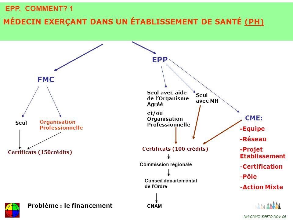 31 EPP: Comment ?(2) MEDECIN LIBERAL : SEUL 1- Le médecin peut organiser seul, et/ou avec le concours de lURML via OA et/ou MH, le programme de son EPP comme il organise sa FMC.