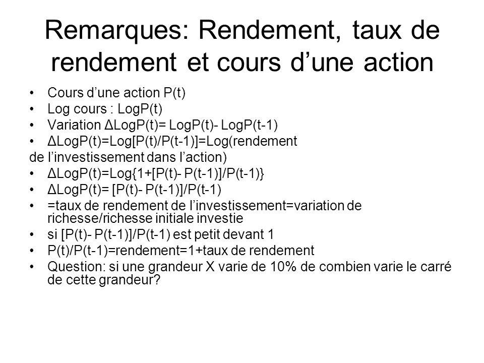 Remarques: Rendement, taux de rendement et cours dune action Cours dune action P(t) Log cours : LogP(t) Variation ΔLogP(t)= LogP(t)- LogP(t-1) ΔLogP(t)=Log[P(t)/P(t-1)]=Log(rendement de linvestissement dans laction) ΔLogP(t)=Log{1+[P(t)- P(t-1)]/P(t-1)} ΔLogP(t)= [P(t)- P(t-1)]/P(t-1) =taux de rendement de linvestissement=variation de richesse/richesse initiale investie si [P(t)- P(t-1)]/P(t-1) est petit devant 1 P(t)/P(t-1)=rendement=1+taux de rendement Question: si une grandeur X varie de 10% de combien varie le carré de cette grandeur