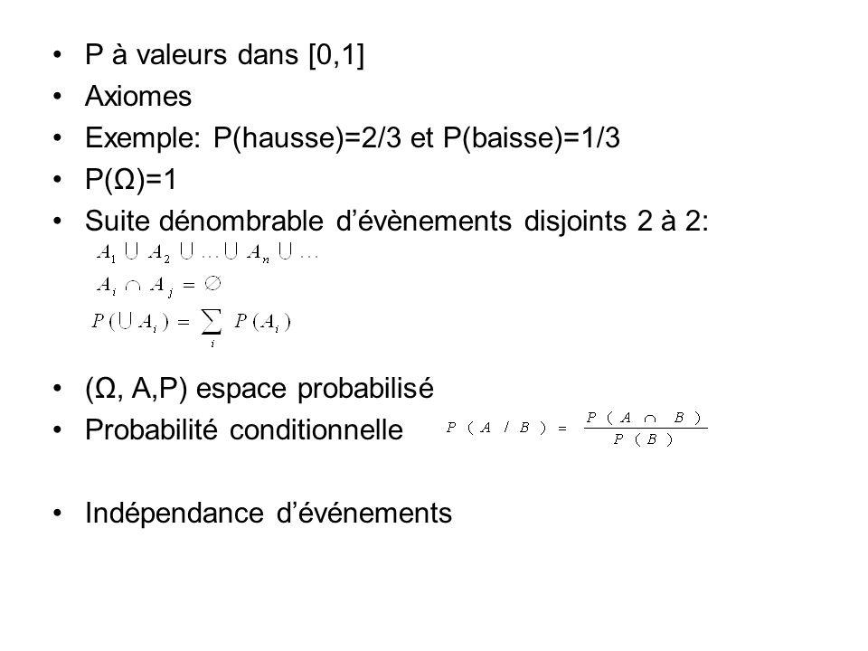 P à valeurs dans [0,1] Axiomes Exemple: P(hausse)=2/3 et P(baisse)=1/3 P(Ω)=1 Suite dénombrable dévènements disjoints 2 à 2: (Ω, A,P) espace probabilisé Probabilité conditionnelle Indépendance dévénements