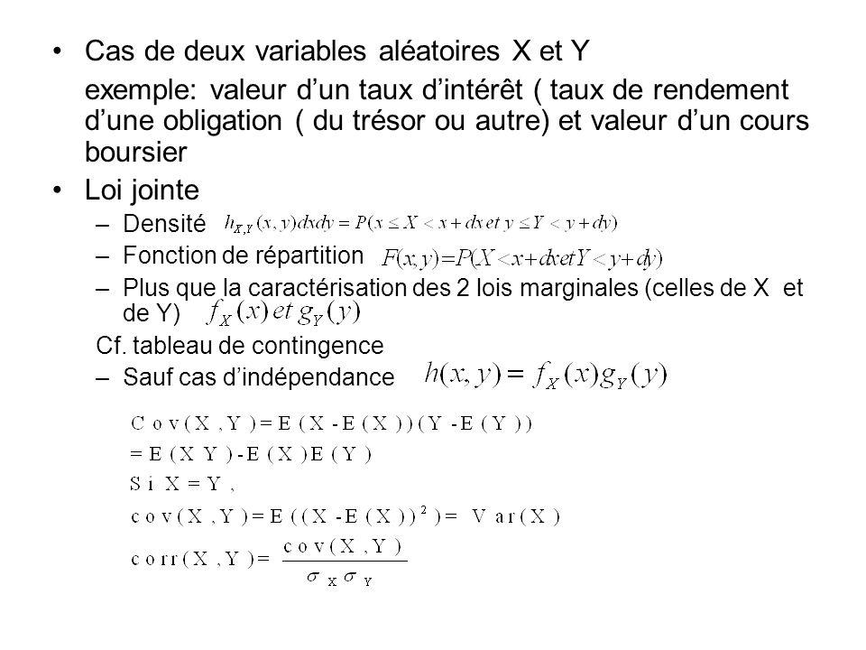 Cas de deux variables aléatoires X et Y exemple: valeur dun taux dintérêt ( taux de rendement dune obligation ( du trésor ou autre) et valeur dun cours boursier Loi jointe –Densité –Fonction de répartition –Plus que la caractérisation des 2 lois marginales (celles de X et de Y) Cf.