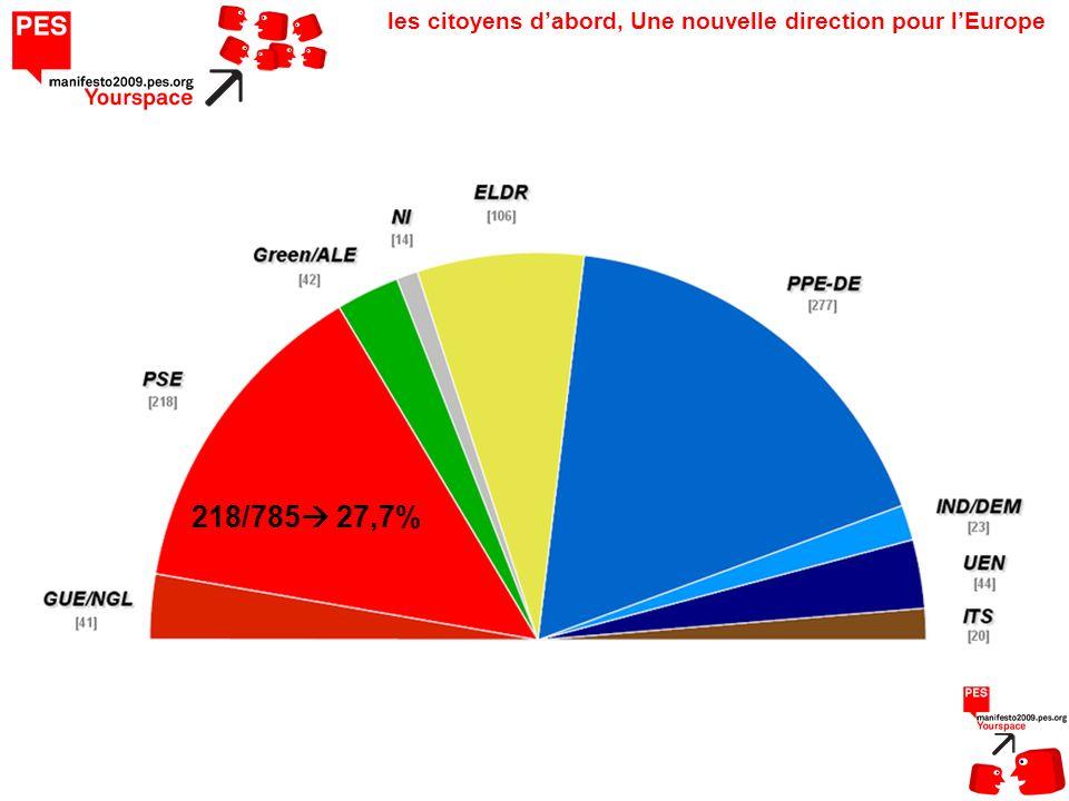 les citoyens dabord, Une nouvelle direction pour lEurope 218/785 27,7%