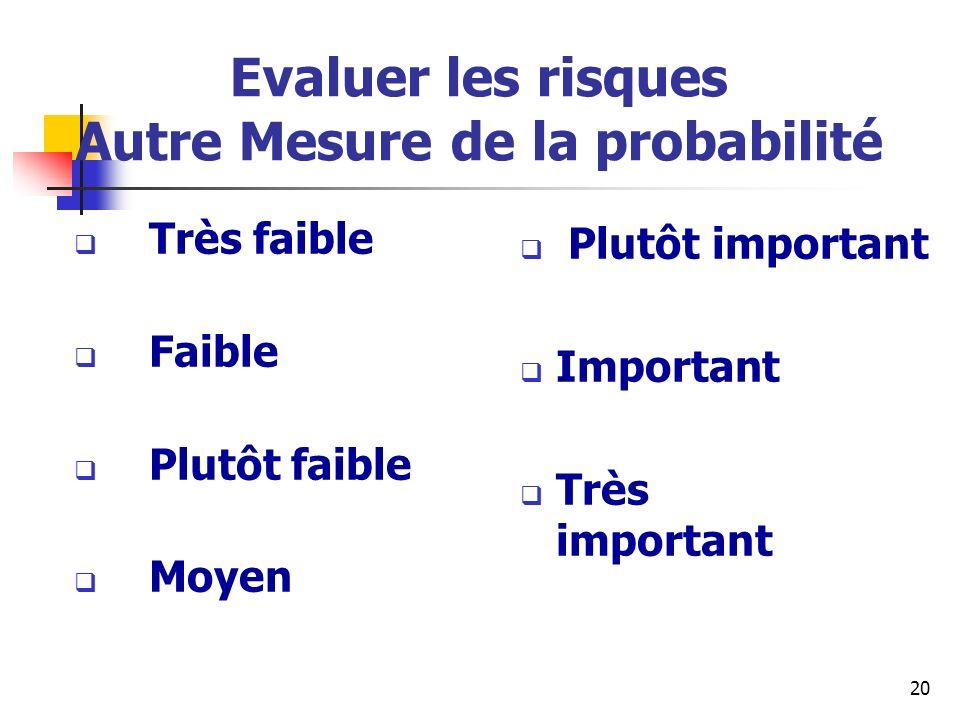 II Evaluer les risques Une méthode inspirée dAMDEC lPour chaque risque Calcul de la criticité : Probabilité * Impact lExemple Tremblement de terre à Paris: Criticité = 1*9 = 9 Grippe du CP: Criticité = 6*7 = 42