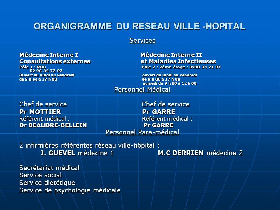 ORGANIGRAMME DU RESEAU VILLE -HOPITAL Services Médecine Interne I Médecine Interne II Consultations externes et Maladies Infectieuses Pôle 1 : RDC Pôle 2 : 2ème étage : 0298 34 71 97 02 98 34 72 07 Ouvert du lundi au vendredi ouvert du lundi au vendredi de 9 h oo à 17 h 00 de 9 h 00 à 17 h 00 samedi de 9 h 00 à 12 h 00 samedi de 9 h 00 à 12 h 00 Personnel Médical Chef de service Chef de service Pr MOTTIER Pr GARRE Référent médical : Référent médical : Dr BEAUDRE-BELLEIN Pr GARRE Personnel Para-médical 2 infirmières référentes réseau ville-hôpital : J.