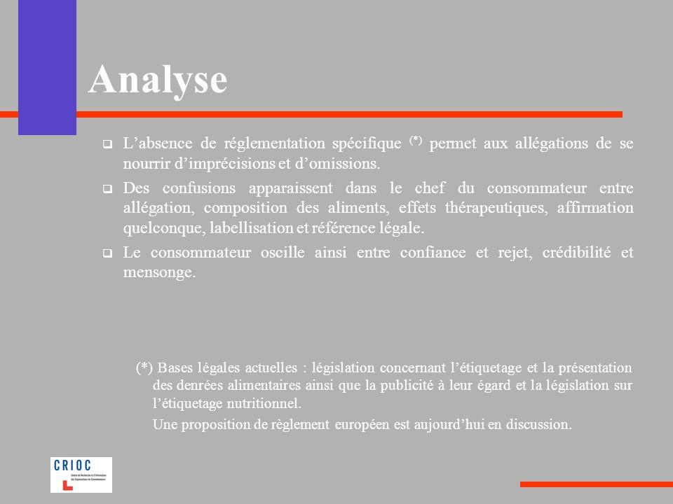 Analyse Labsence de réglementation spécifique (*) permet aux allégations de se nourrir dimprécisions et domissions. Des confusions apparaissent dans l