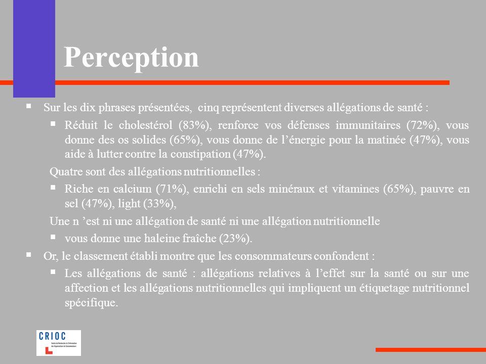 Perception Sur les dix phrases présentées, cinq représentent diverses allégations de santé : Réduit le cholestérol (83%), renforce vos défenses immuni