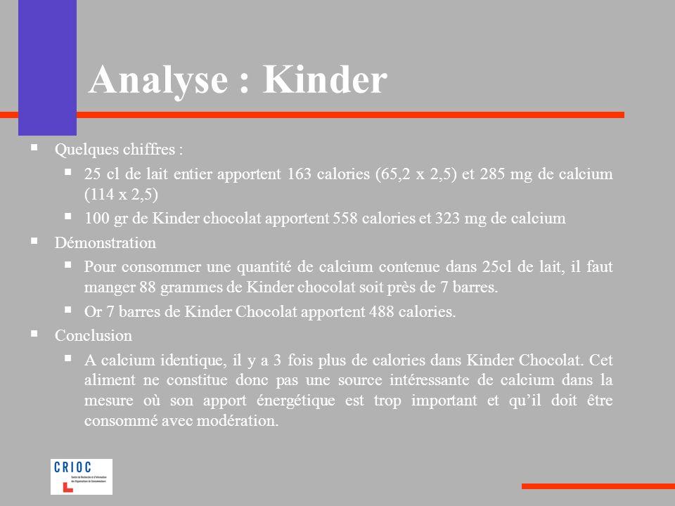 Analyse : Kinder Quelques chiffres : 25 cl de lait entier apportent 163 calories (65,2 x 2,5) et 285 mg de calcium (114 x 2,5) 100 gr de Kinder chocol