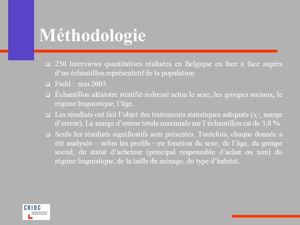 Méthodologie 250 Interviews quantitatives réalisées en Belgique en face à face auprès dun échantillon représentatif de la population Field : mai 2003.