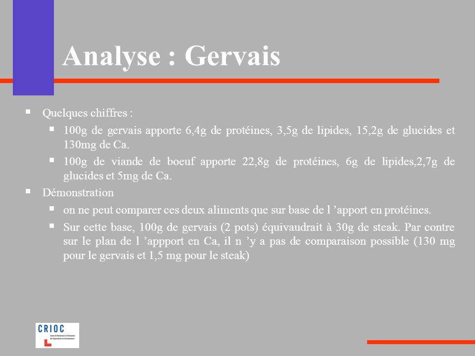Analyse : Gervais Quelques chiffres : 100g de gervais apporte 6,4g de protéines, 3,5g de lipides, 15,2g de glucides et 130mg de Ca. 100g de viande de