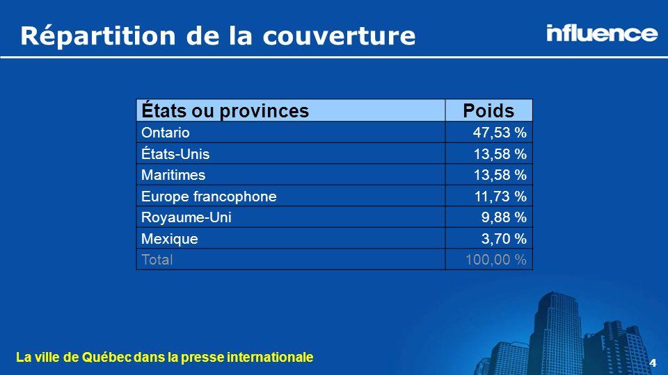 La ville de Québec dans la presse internationale 4 Répartition de la couverture 4 États ou provincesPoids Ontario47,53 % États-Unis13,58 % Maritimes13,58 % Europe francophone11,73 % Royaume-Uni9,88 % Mexique3,70 % Total100,00 %