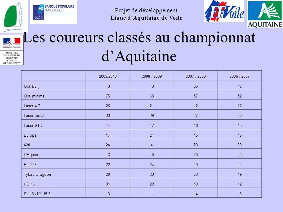 Projet de développement Ligue dAquitaine de Voile Les coureurs classés au championnat dAquitaine 2009/20102008 / 20092007 / 20082006 / 2007 Opti benj4