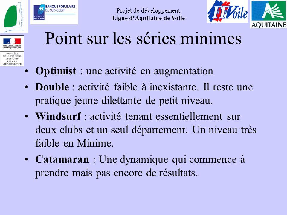 Projet de développement Ligue dAquitaine de Voile Point sur les séries minimes Optimist : une activité en augmentation Double : activité faible à inex