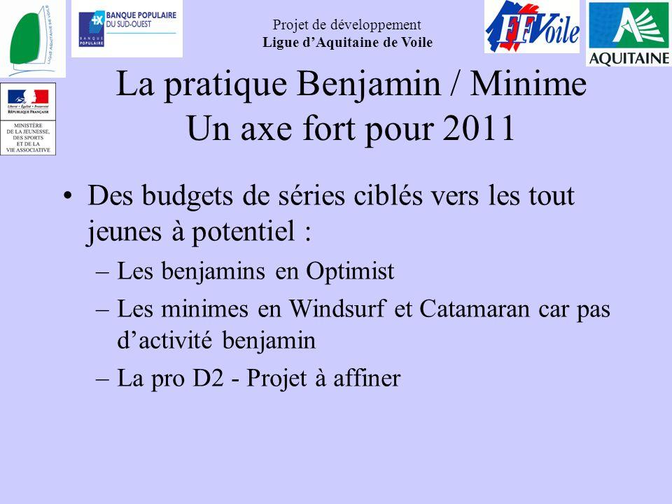 Projet de développement Ligue dAquitaine de Voile La pratique Benjamin / Minime Un axe fort pour 2011 Des budgets de séries ciblés vers les tout jeune