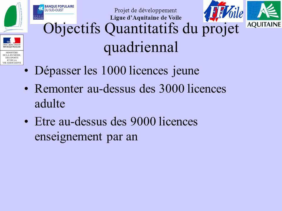Projet de développement Ligue dAquitaine de Voile Objectifs Quantitatifs du projet quadriennal Dépasser les 1000 licences jeune Remonter au-dessus des