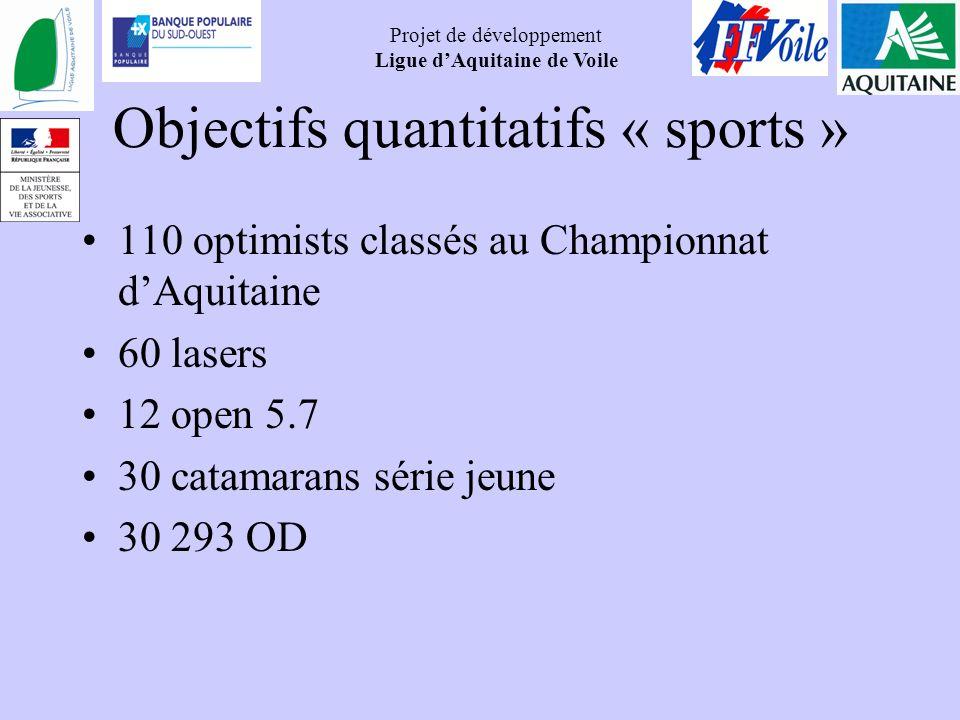 Projet de développement Ligue dAquitaine de Voile Objectifs quantitatifs « sports » 110 optimists classés au Championnat dAquitaine 60 lasers 12 open