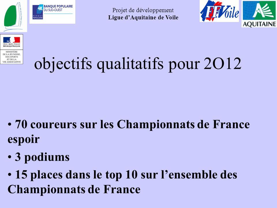 Projet de développement Ligue dAquitaine de Voile objectifs qualitatifs pour 2O12 70 coureurs sur les Championnats de France espoir 3 podiums 15 place