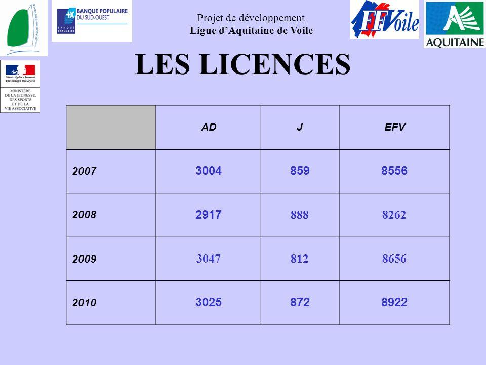 Projet de développement Ligue dAquitaine de Voile LES LICENCES ADJEFV 2007 30048598556 2008 2917 8888262 2009 30478128656 2010 30258728922