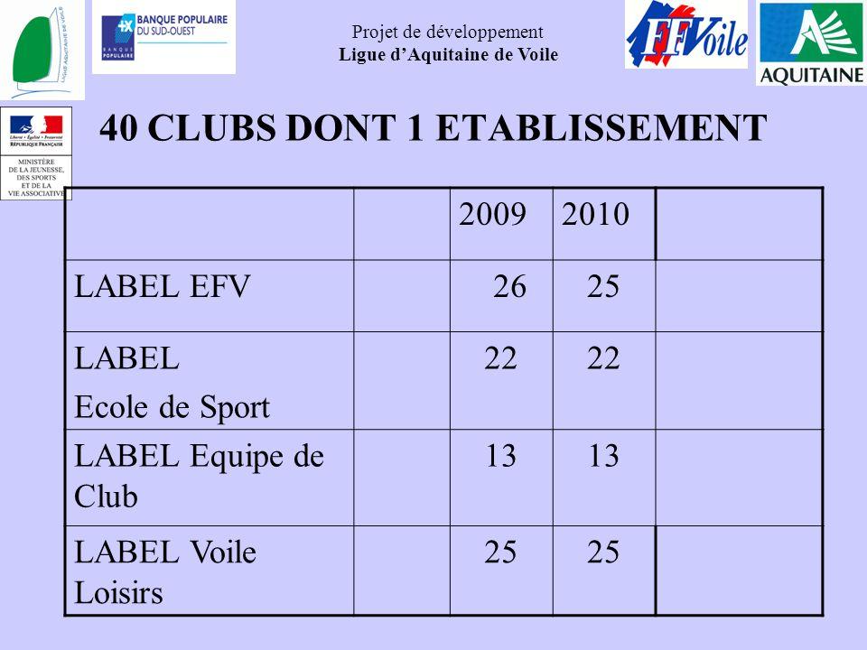 Projet de développement Ligue dAquitaine de Voile 40 CLUBS DONT 1 ETABLISSEMENT 20092010 LABEL EFV 2625 LABEL Ecole de Sport 22 LABEL Equipe de Club 1